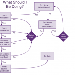 Law of Attraction Flow Chart: What Should I Be Doing?