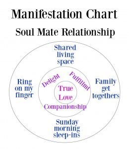 The Magical Manifestation Chart