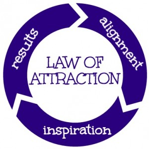 Law of Attraction: A Complete System