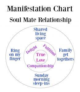 manifestation chart